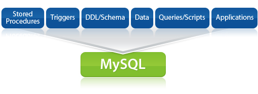 Ispirer MnMTK - conversion software used to convert MySQL as well as to convert to MySQL