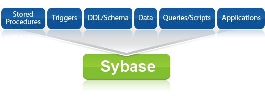 SQLWays can automatically convert Sybase and convert to Sybase from major databases